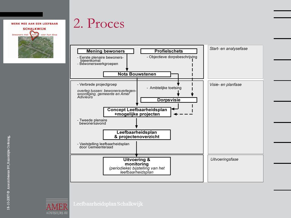 2. Proces Leefbaarheidsplan Schalkwijk
