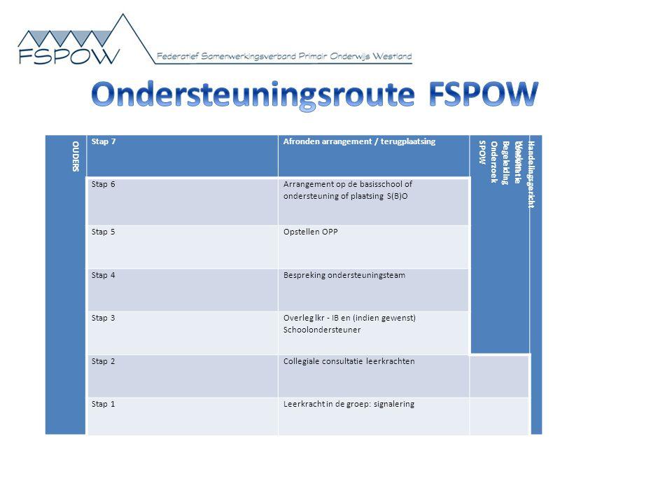 Ondersteuningsroute FSPOW