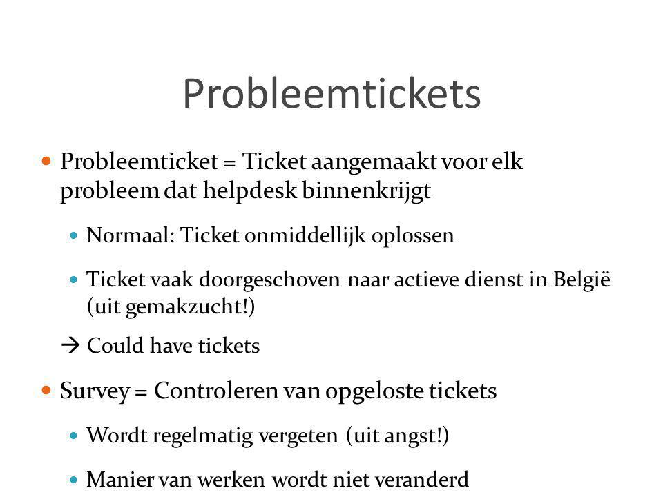 1010 Probleemtickets. Probleemticket = Ticket aangemaakt voor elk probleem dat helpdesk binnenkrijgt.