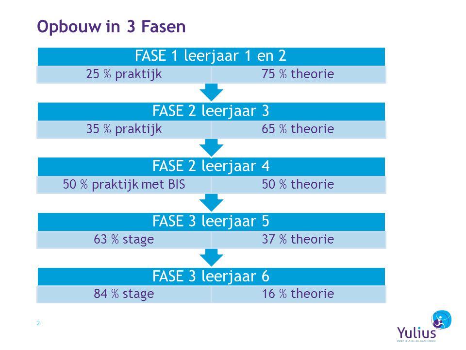 Opbouw in 3 Fasen FASE 1 leerjaar 1 en 2 FASE 2 leerjaar 3