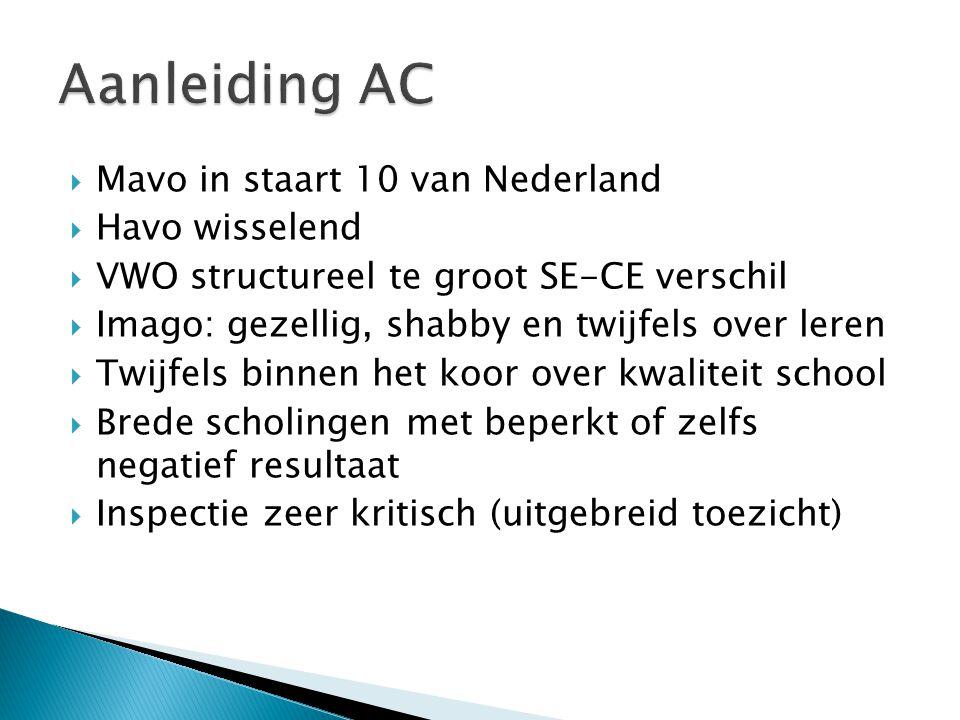 Aanleiding AC Mavo in staart 10 van Nederland Havo wisselend