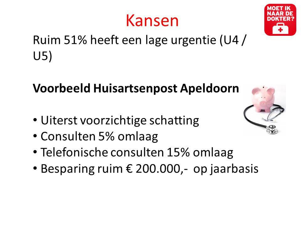 Kansen Ruim 51% heeft een lage urgentie (U4 / U5)
