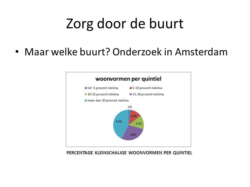 Zorg door de buurt Maar welke buurt Onderzoek in Amsterdam