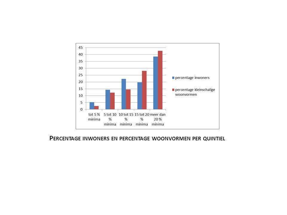Percentage inwoners en percentage woonvormen per quintiel