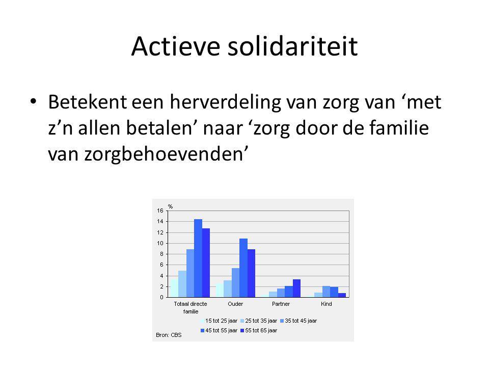 Actieve solidariteit Betekent een herverdeling van zorg van 'met z'n allen betalen' naar 'zorg door de familie van zorgbehoevenden'