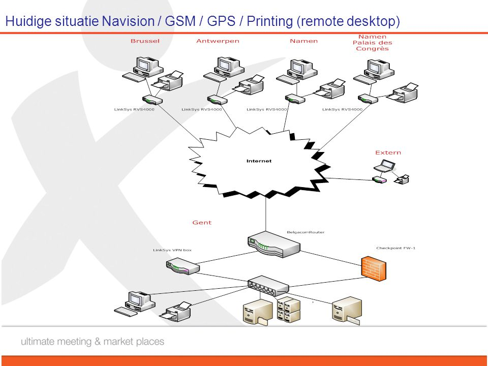 Huidige situatie Navision / GSM / GPS / Printing (remote desktop)