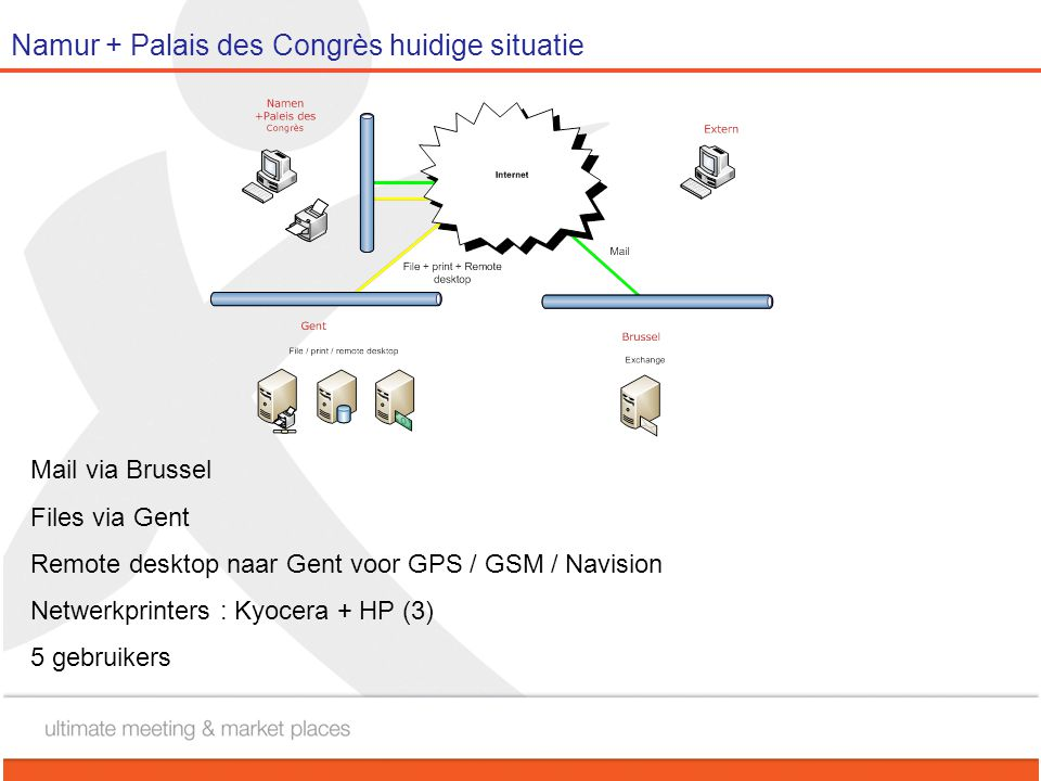 Namur + Palais des Congrès huidige situatie