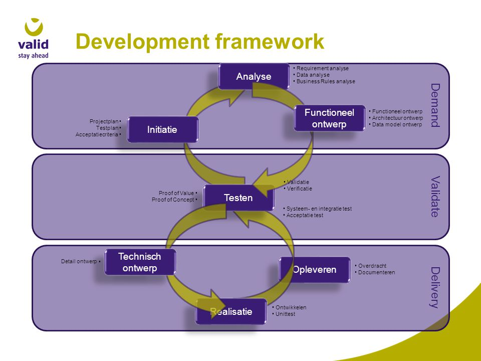 Development framework