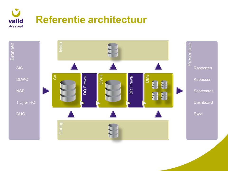 Referentie architectuur