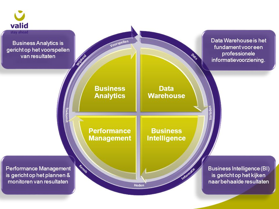 Business Intelligence Performance Management Business Analytics