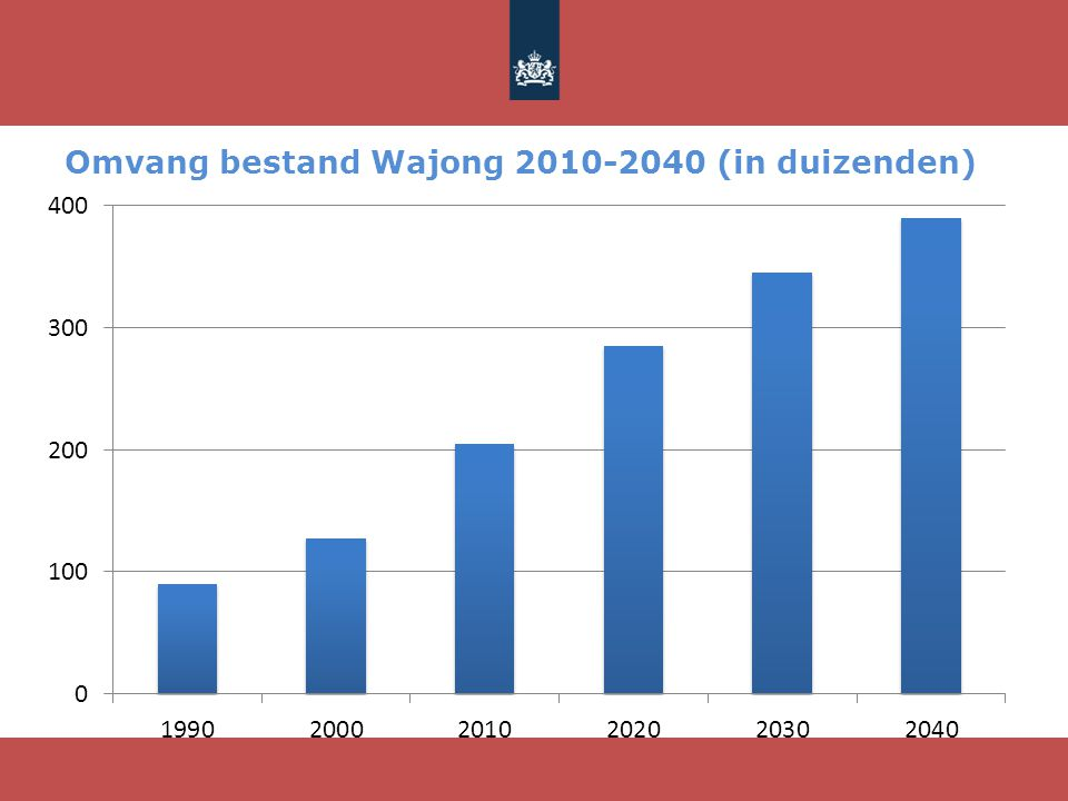 Omvang bestand Wajong 2010-2040 (in duizenden)