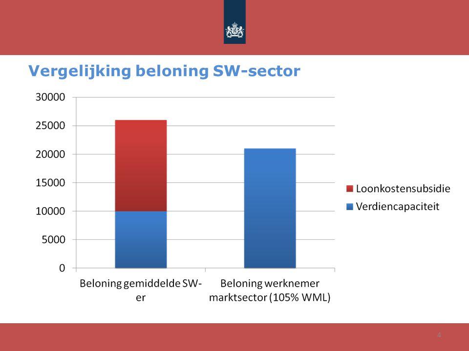 Vergelijking beloning SW-sector