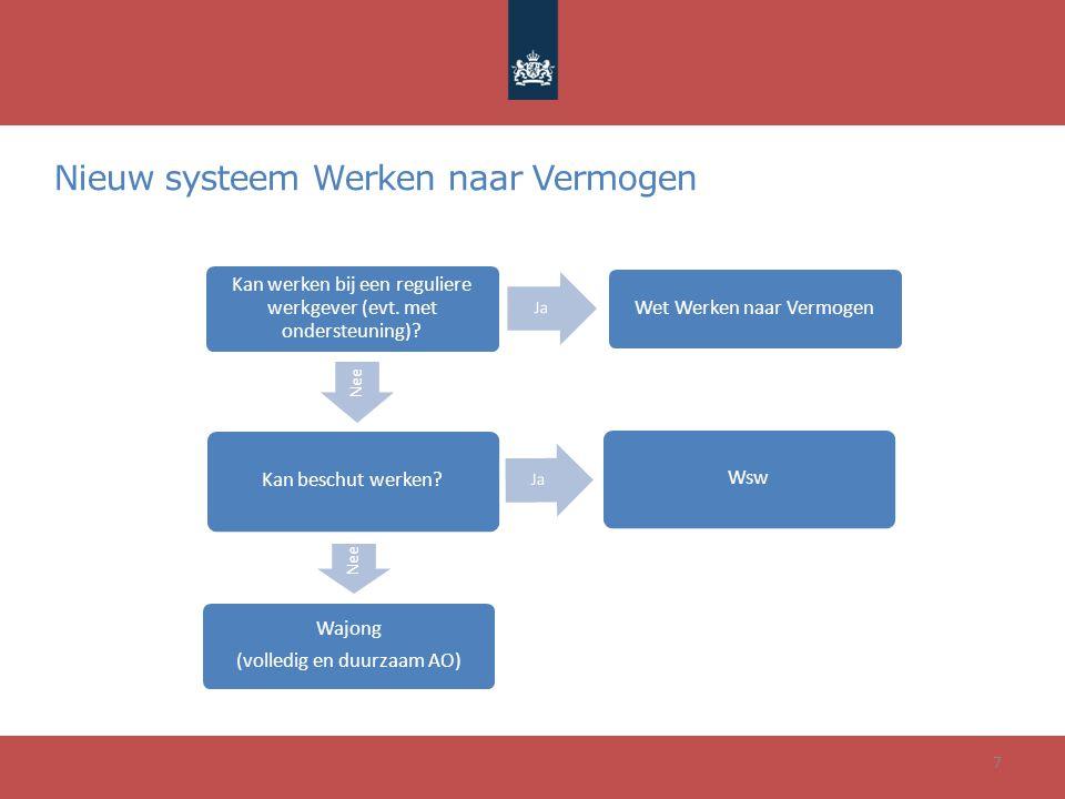 Nieuw systeem Werken naar Vermogen