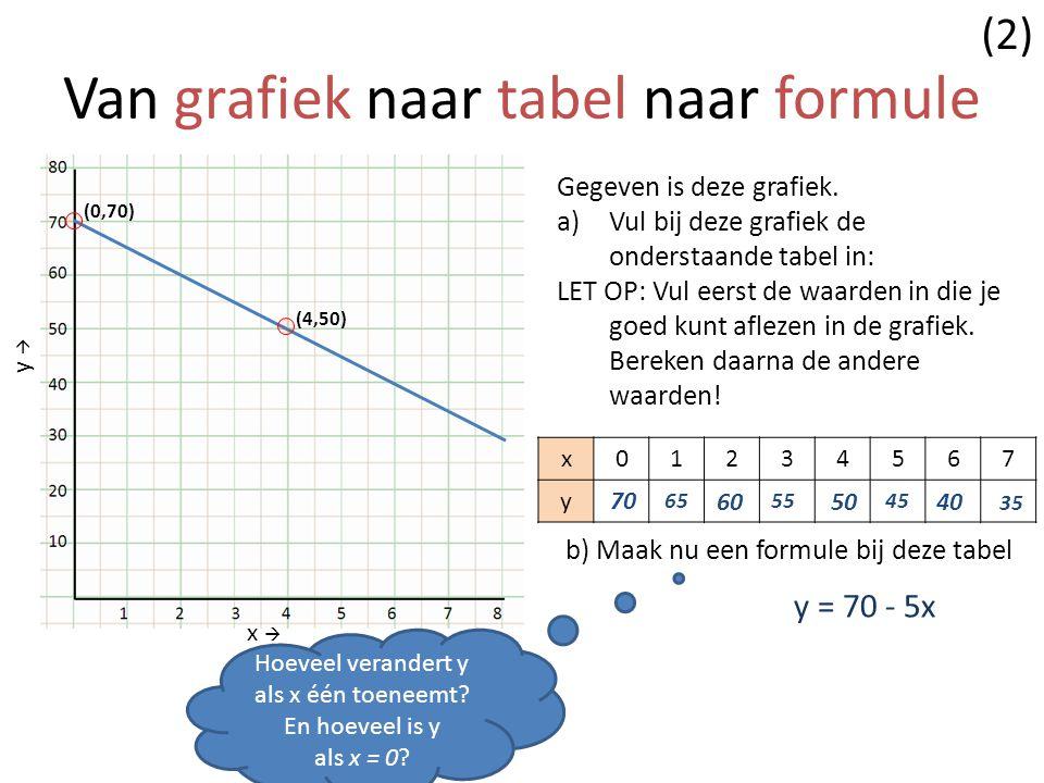 Van grafiek naar tabel naar formule