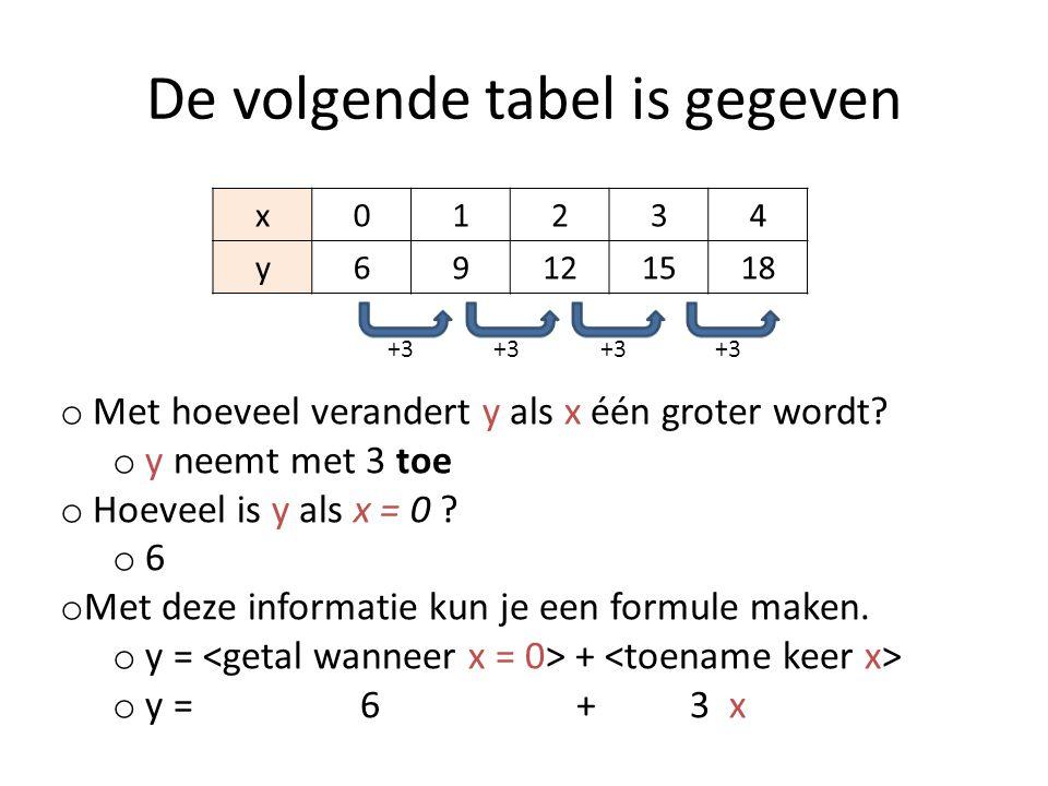 De volgende tabel is gegeven