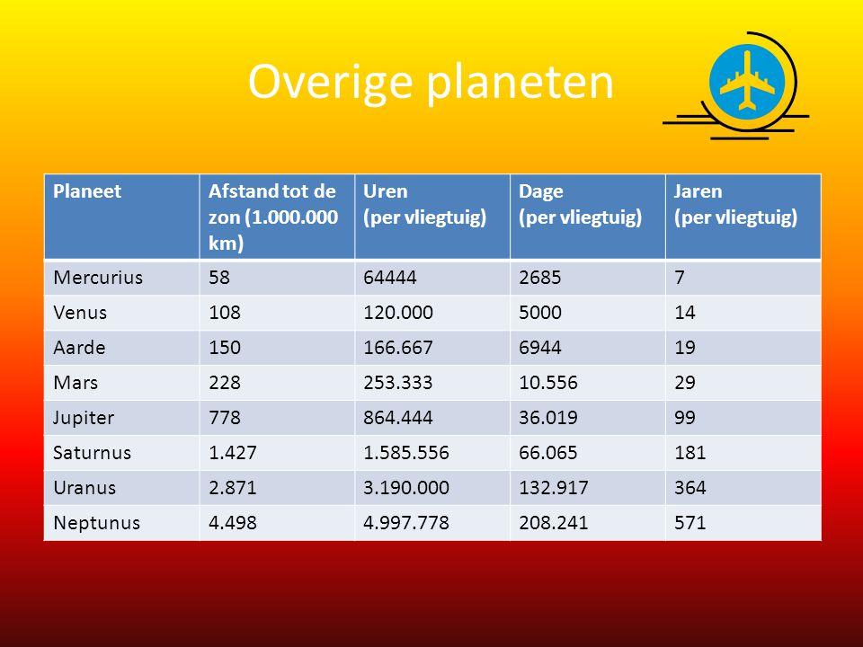 Overige planeten Planeet Afstand tot de zon (1.000.000 km) Uren