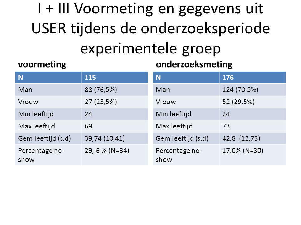 I + III Voormeting en gegevens uit USER tijdens de onderzoeksperiode experimentele groep