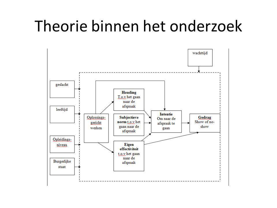 Theorie binnen het onderzoek