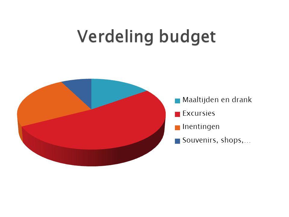 Verdeling budget