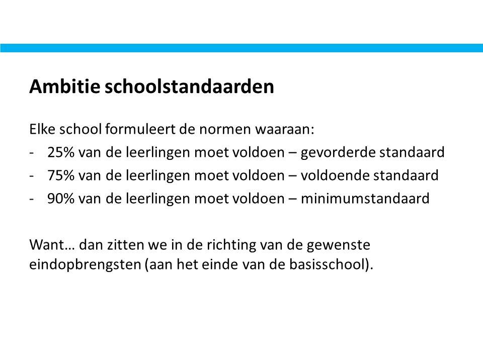 Ambitie schoolstandaarden