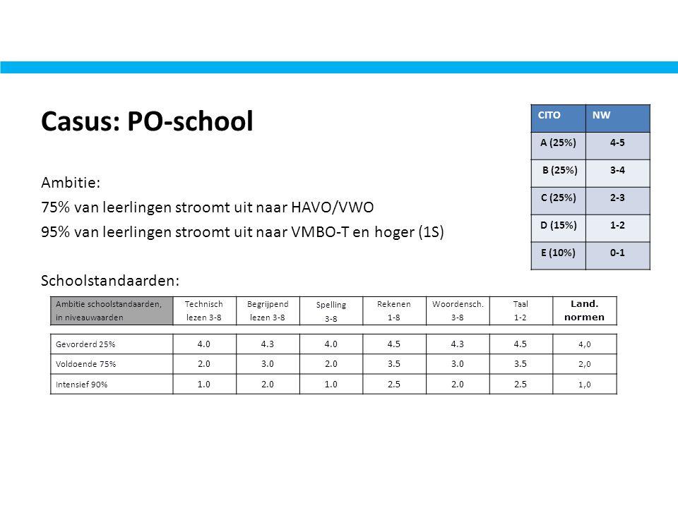 Casus: PO-school CITO. NW. A (25%) 4-5. B (25%) 3-4. C (25%) 2-3. D (15%) 1-2. E (10%) 0-1.