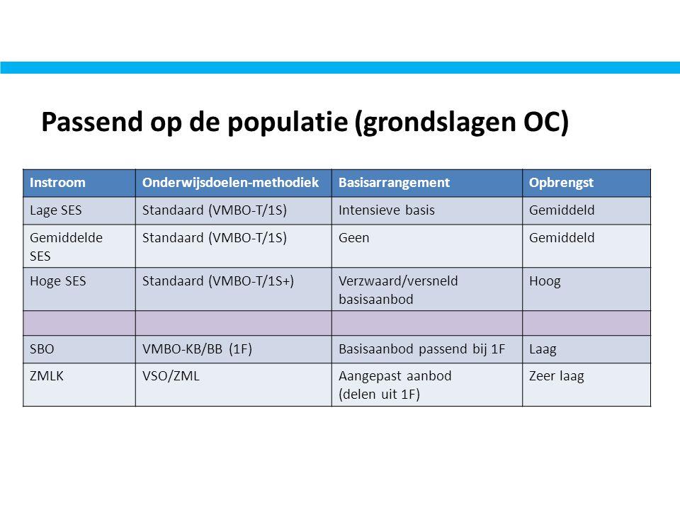 Passend op de populatie (grondslagen OC)