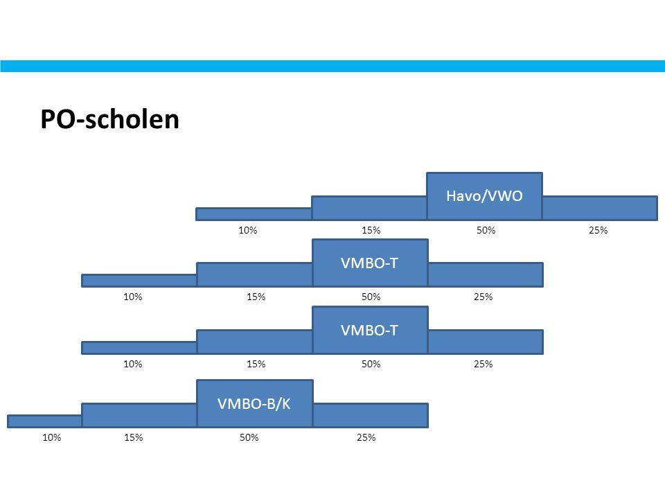 PO-scholen Havo/VWO VMBO-T VMBO-T VMBO-B/K 10% 15% 50% 25%