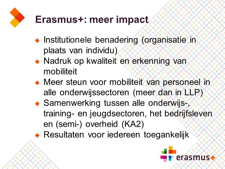 Erasmus+: meer impact Institutionele benadering (organisatie in plaats van individu) Nadruk op kwaliteit en erkenning van mobiliteit.