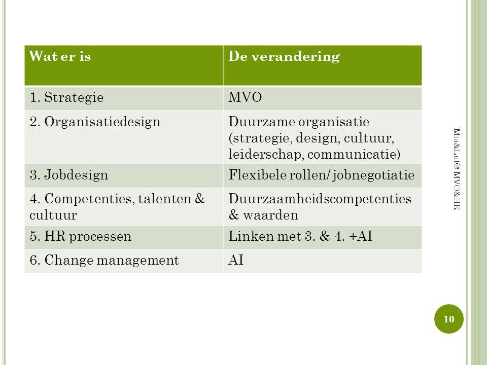 Flexibele rollen/ jobnegotiatie 4. Competenties, talenten & cultuur