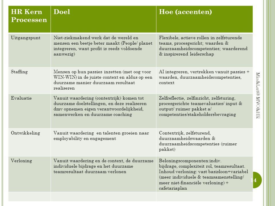 HR Kern Processen Doel Hoe (accenten) Uitgangspunt