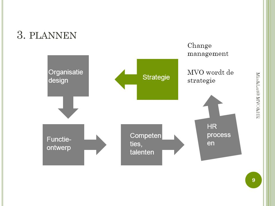 3. plannen Change management Organisatiedesign MVO wordt de strategie