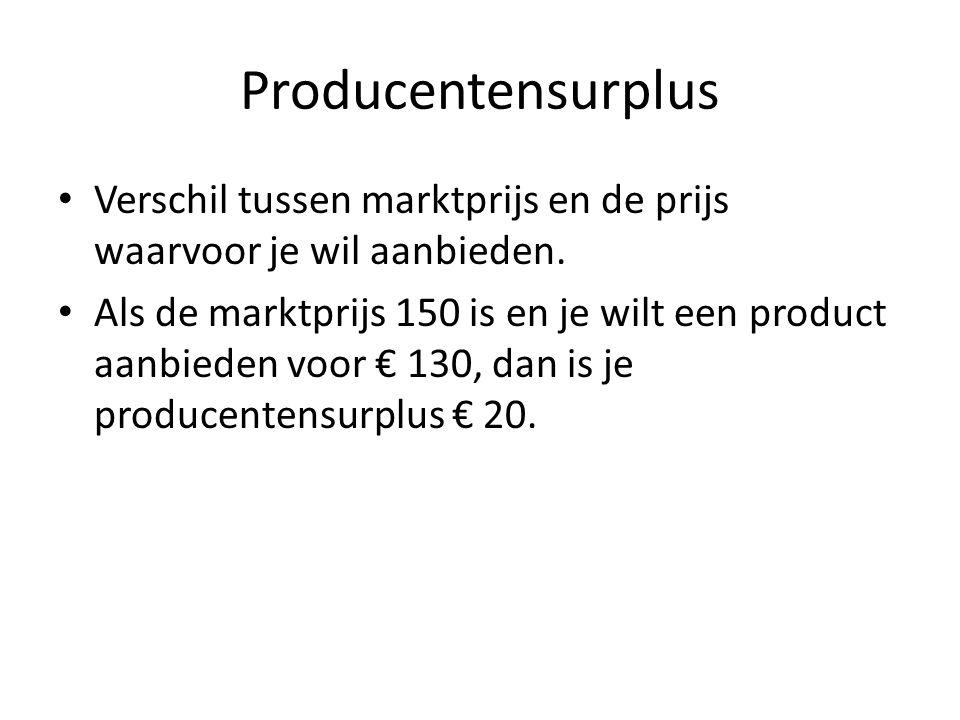 Producentensurplus Verschil tussen marktprijs en de prijs waarvoor je wil aanbieden.