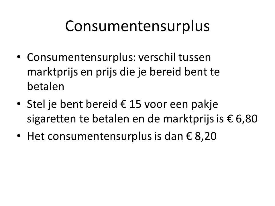 Consumentensurplus Consumentensurplus: verschil tussen marktprijs en prijs die je bereid bent te betalen.