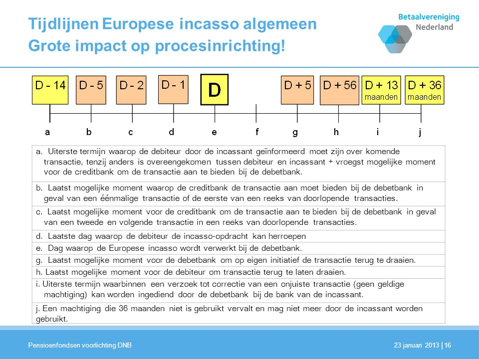 Tijdlijnen Europese incasso algemeen Grote impact op procesinrichting!