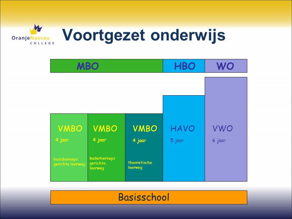 Voortgezet onderwijs MBO HBO WO Basisschool VMBO HAVO VWO 4 jaar