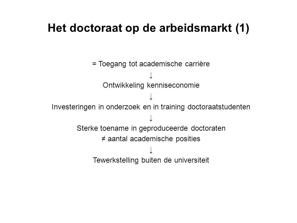 Het doctoraat op de arbeidsmarkt (1)