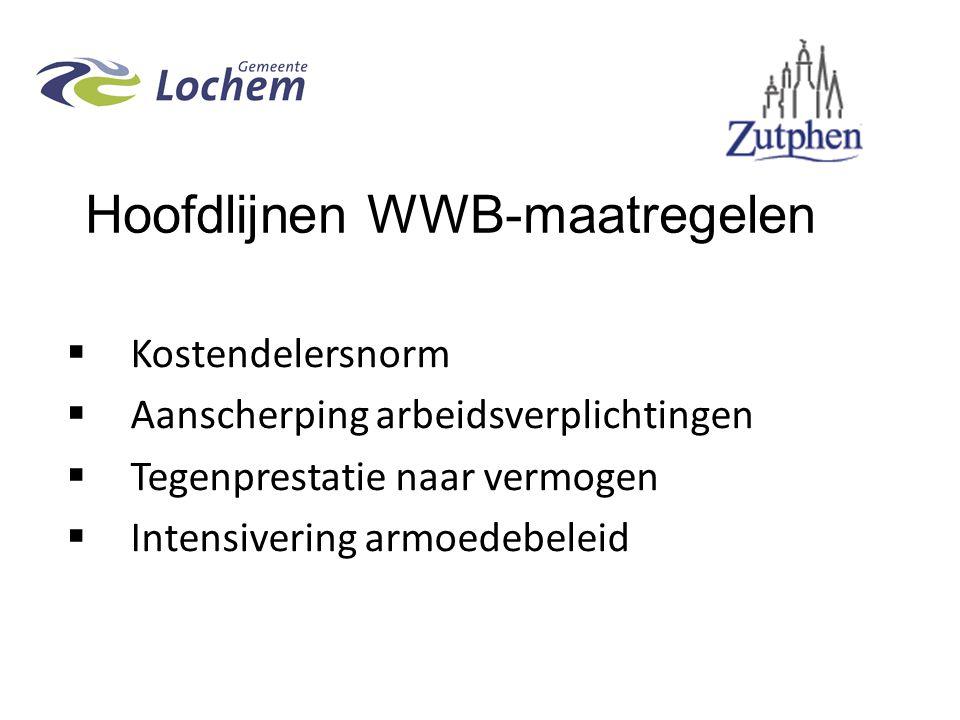 Hoofdlijnen WWB-maatregelen