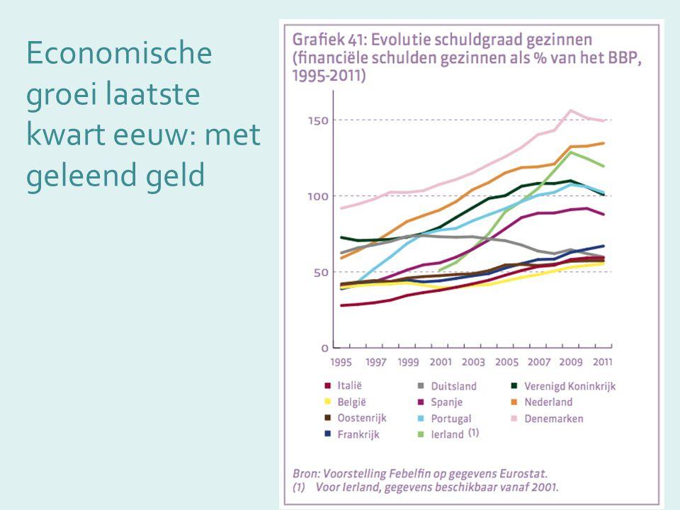 Economische groei laatste kwart eeuw: met geleend geld