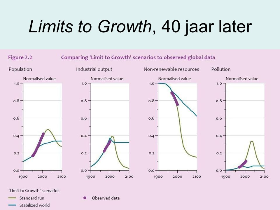 Limits to Growth, 40 jaar later