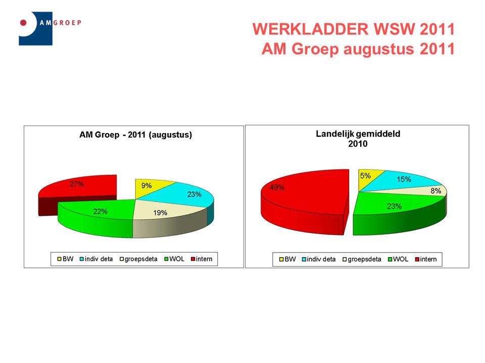 WERKLADDER WSW 2011 AM Groep augustus 2011