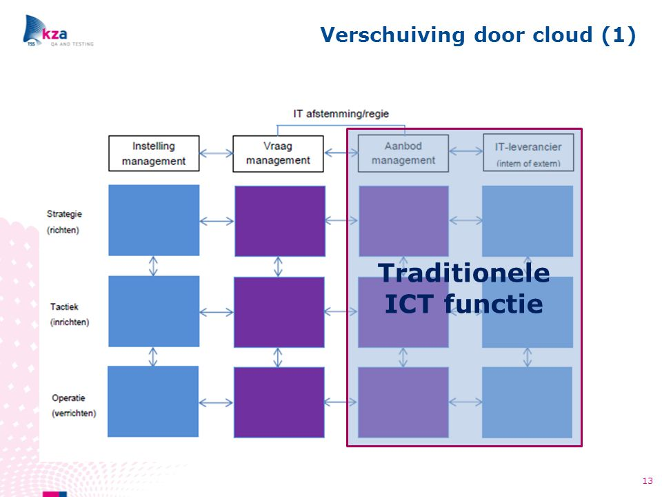 Verschuiving door cloud (1)