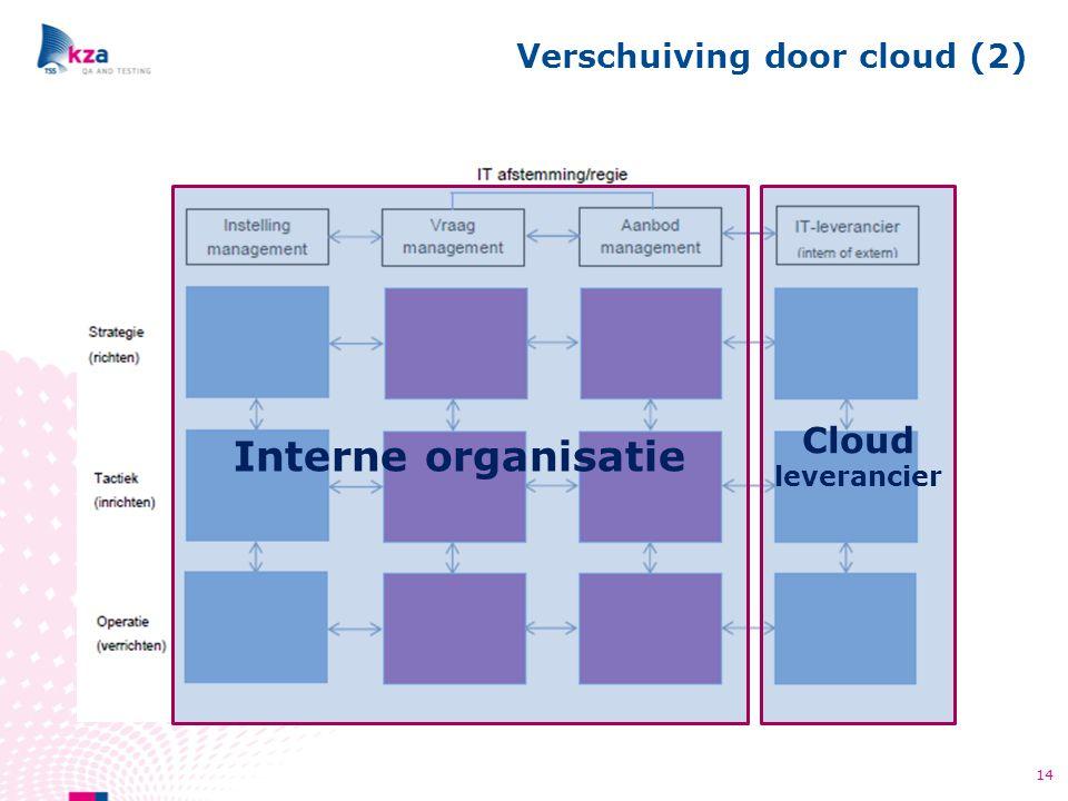Verschuiving door cloud (2)