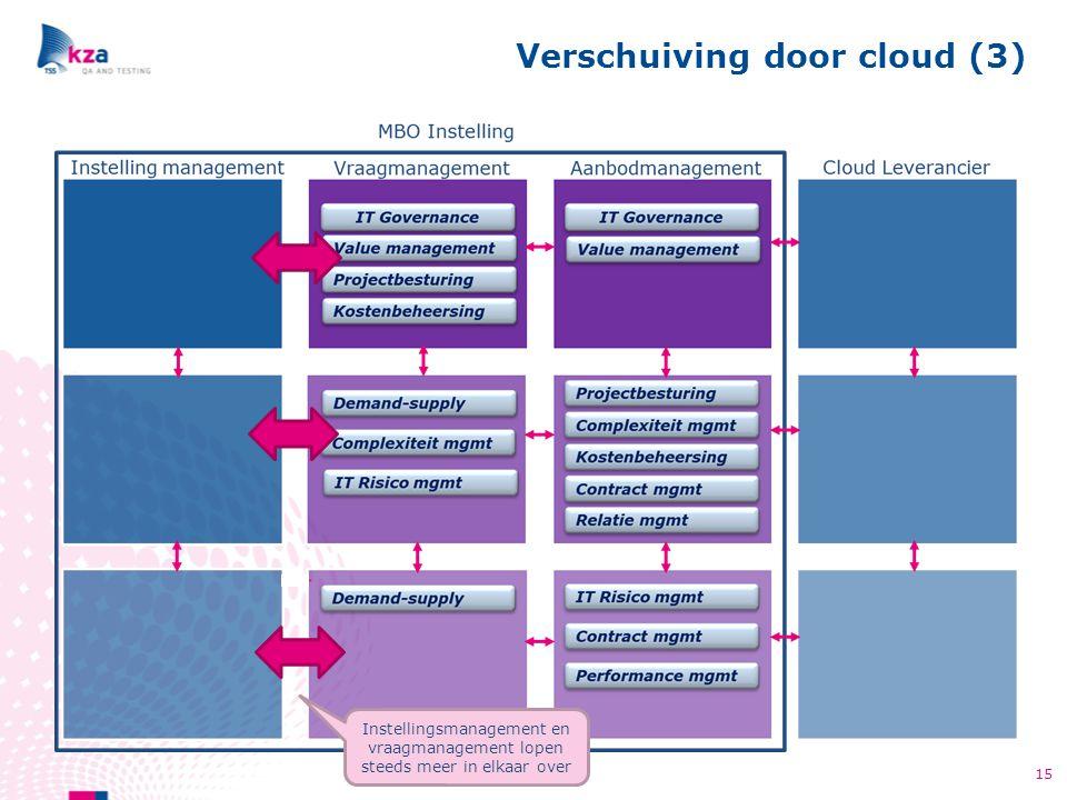 Verschuiving door cloud (3)
