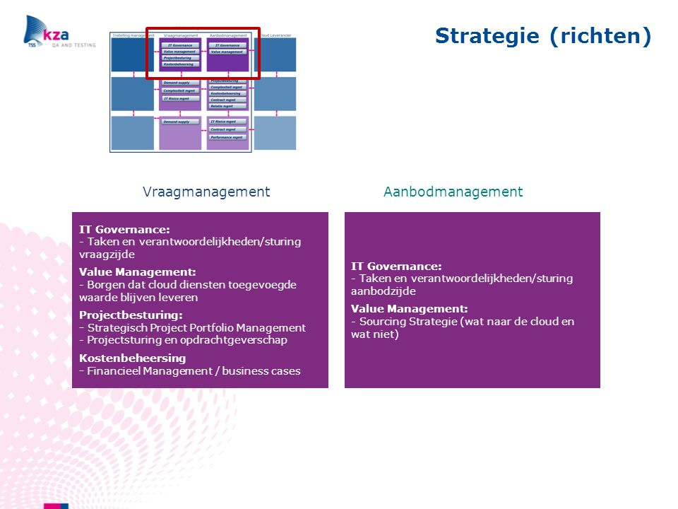 Strategie (richten) Vraagmanagement Aanbodmanagement Governance: