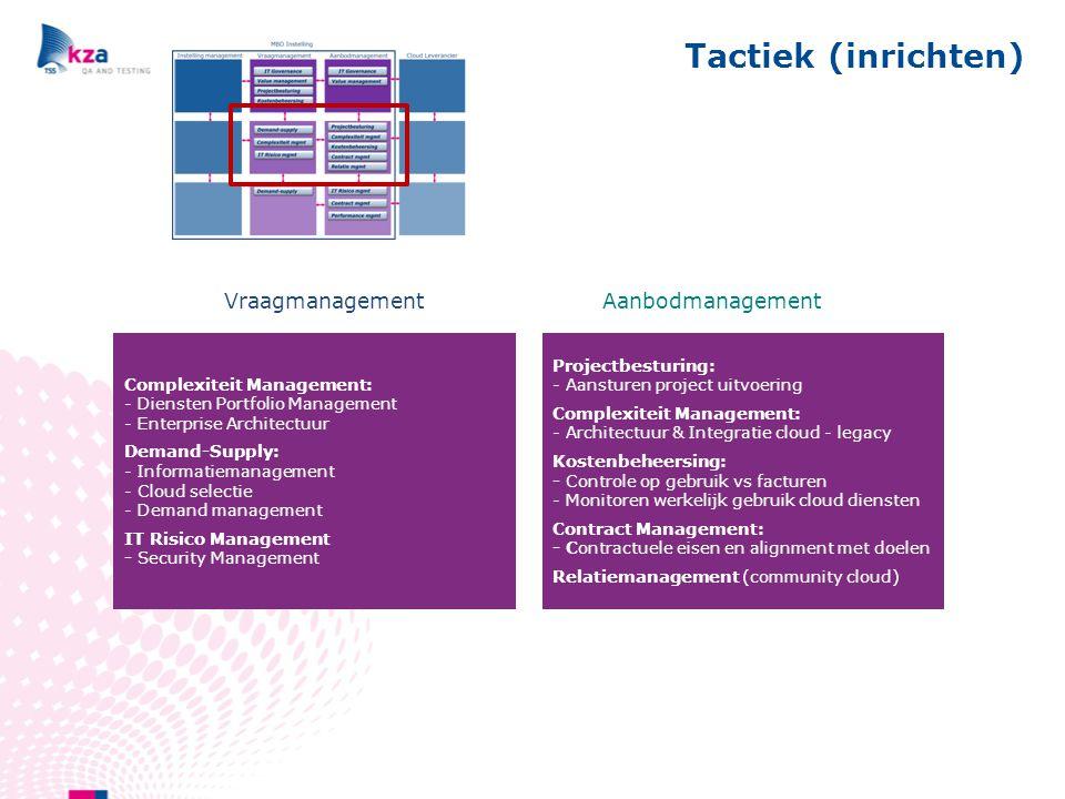 Tactiek (inrichten) Vraagmanagement Aanbodmanagement Complexiteitsmgt