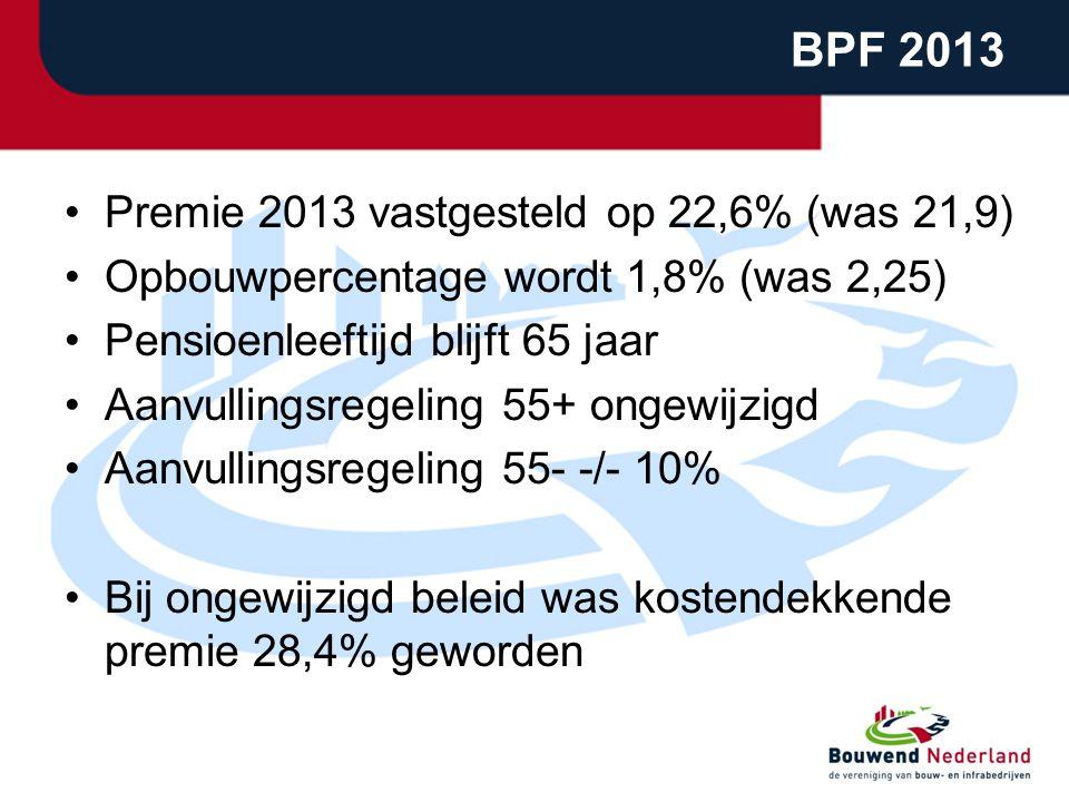 BPF 2013 Premie 2013 vastgesteld op 22,6% (was 21,9)