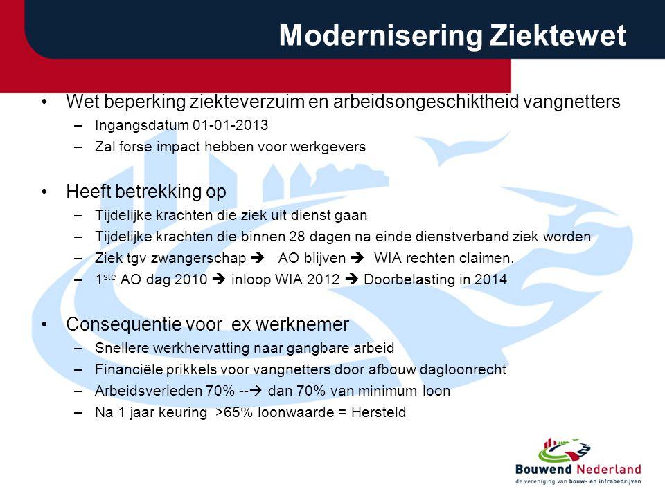 Modernisering Ziektewet