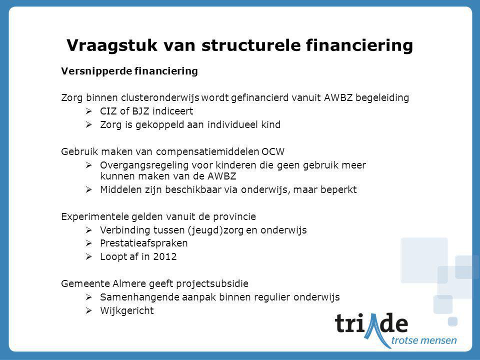 Vraagstuk van structurele financiering