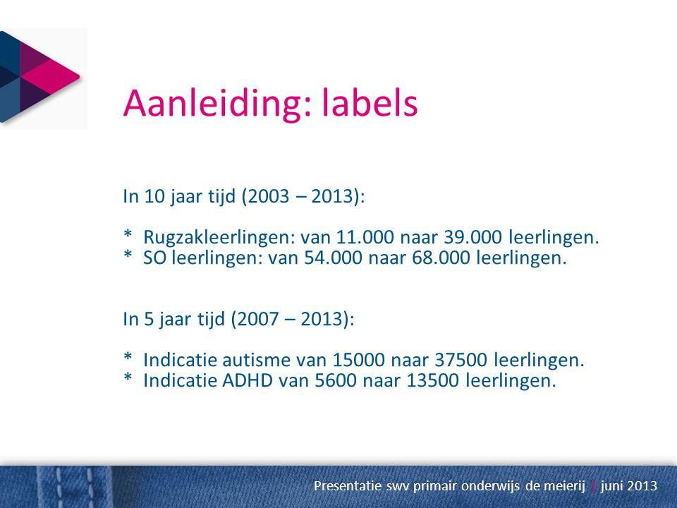 Aanleiding: labels In 10 jaar tijd (2003 – 2013):