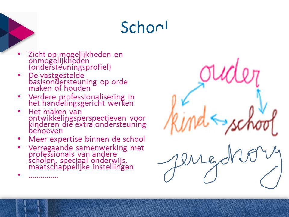 School Zicht op mogelijkheden en onmogelijkheden (ondersteuningsprofiel) De vastgestelde basisondersteuning op orde maken of houden.